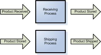 Warehouse Process Breakdown